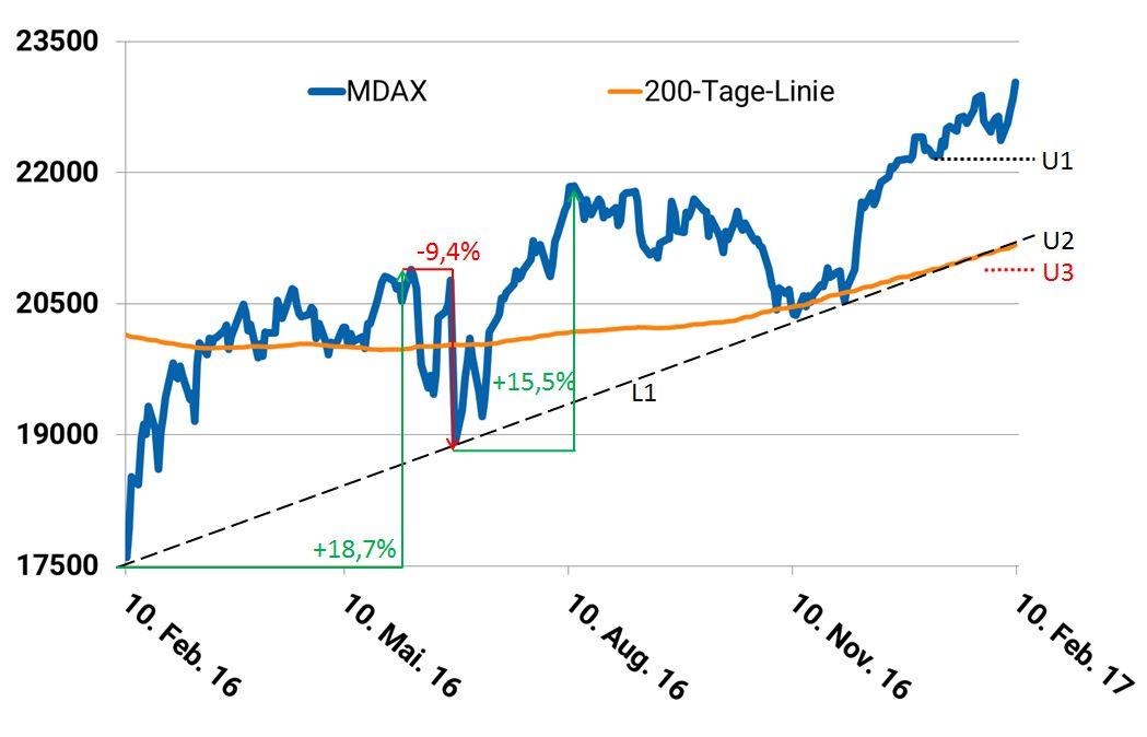 Mdax Einzelwerte